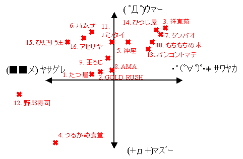 2005年上期総集編