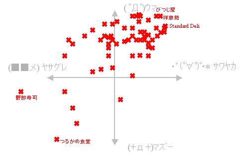 2005年総合評価分布