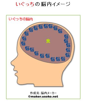いぐっちの脳内